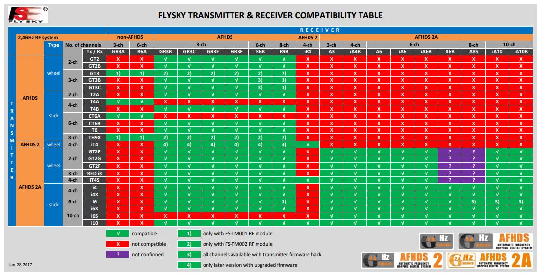 FlySky Comptability List